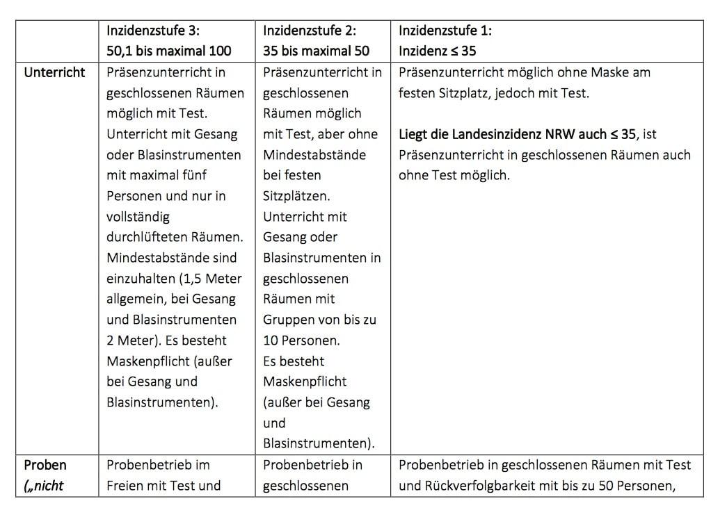 NRW Inzidenz Grafik
